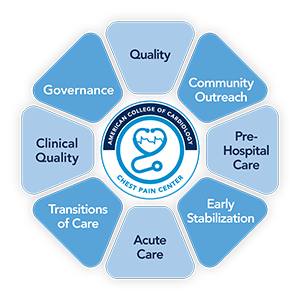 Essential Components of CPC Accreditation