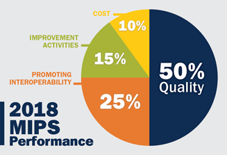 2018 MIPs Performance Chart